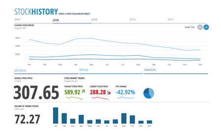 Stock History Dashboard